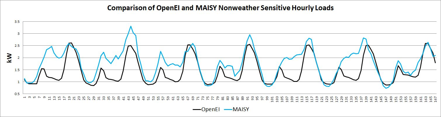 OpenEI NREL and MAISY Load Comparisons