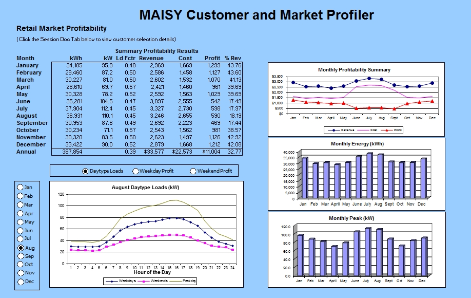 Maisy Utility Customer Energy Use And Hourly Load Databases